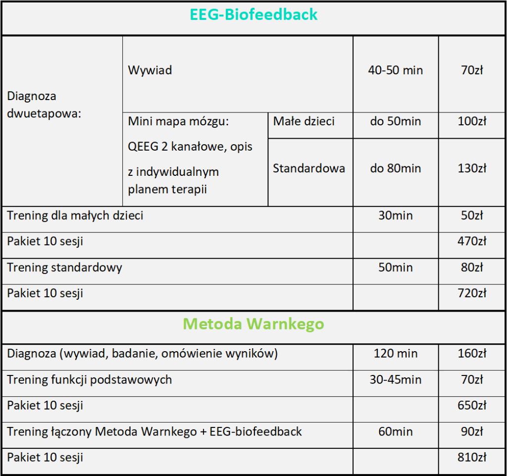 biofeedback cena